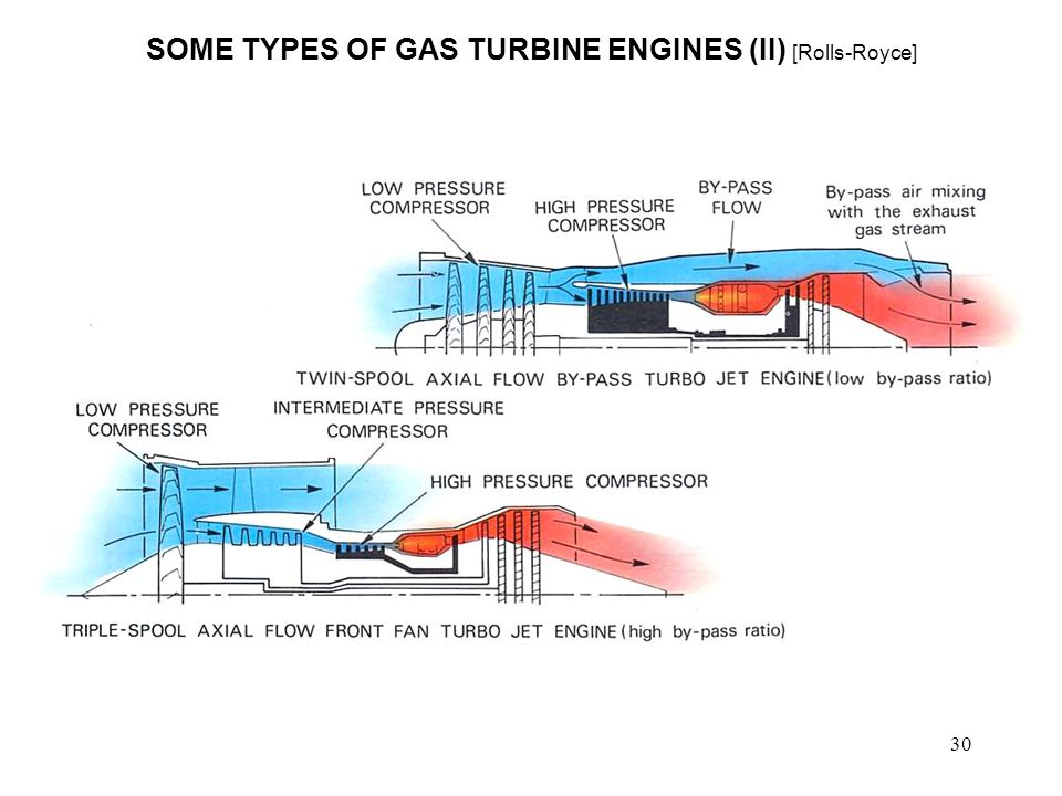 types of gas turbine engines pdf